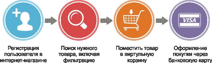 Как заказать запчасти в интернет-магазине «Автобан»